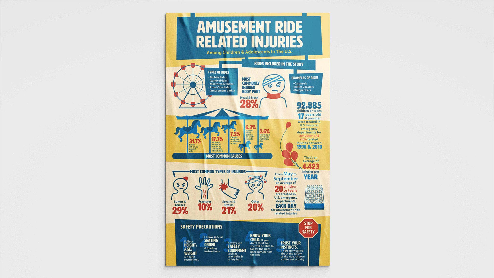 This infographic was designed to visually communicate various information about amusement ride related injuries.