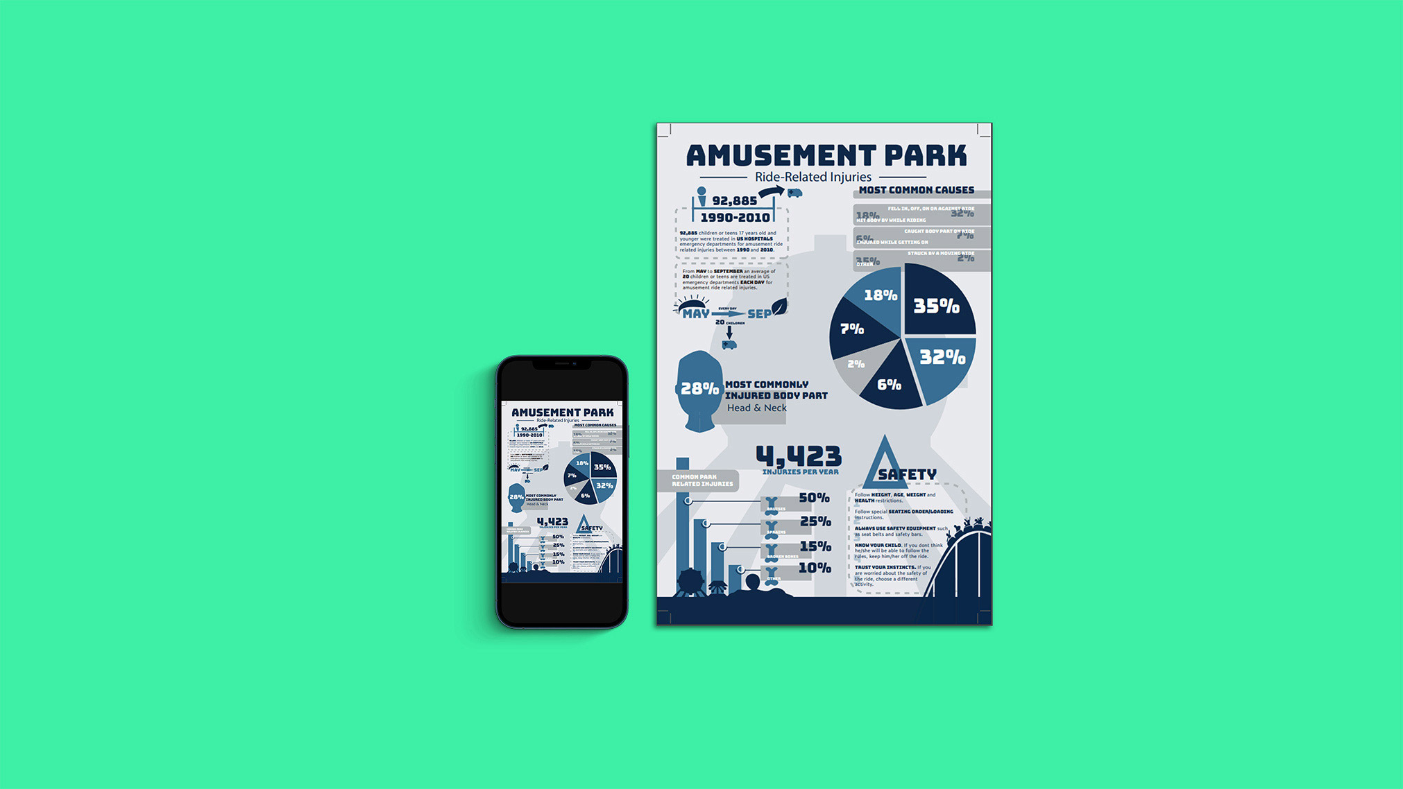 This was a graphic design project where I had to create an infographic on a random subject given to me which happened to be amusement park ride related injuries.